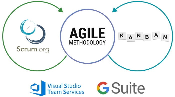 Agile Methodology